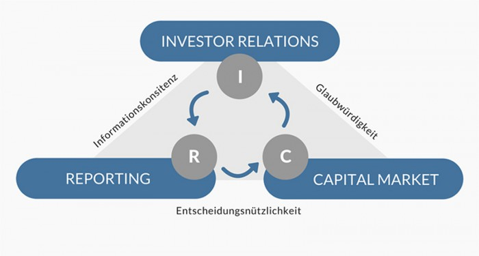 investor relations Our investor community helps us drive investment, trade and wealth creation  worldwide  explore standard chartered share price and dividend information  here.