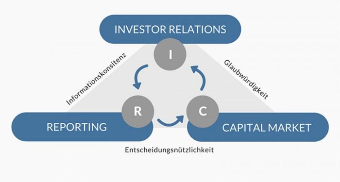 Investors' Darling