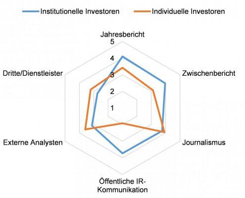 Vergleich beide Investorenklassen